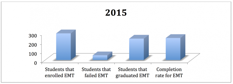 EMT training stats