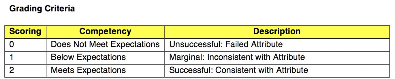 OCEMT Grading criteria