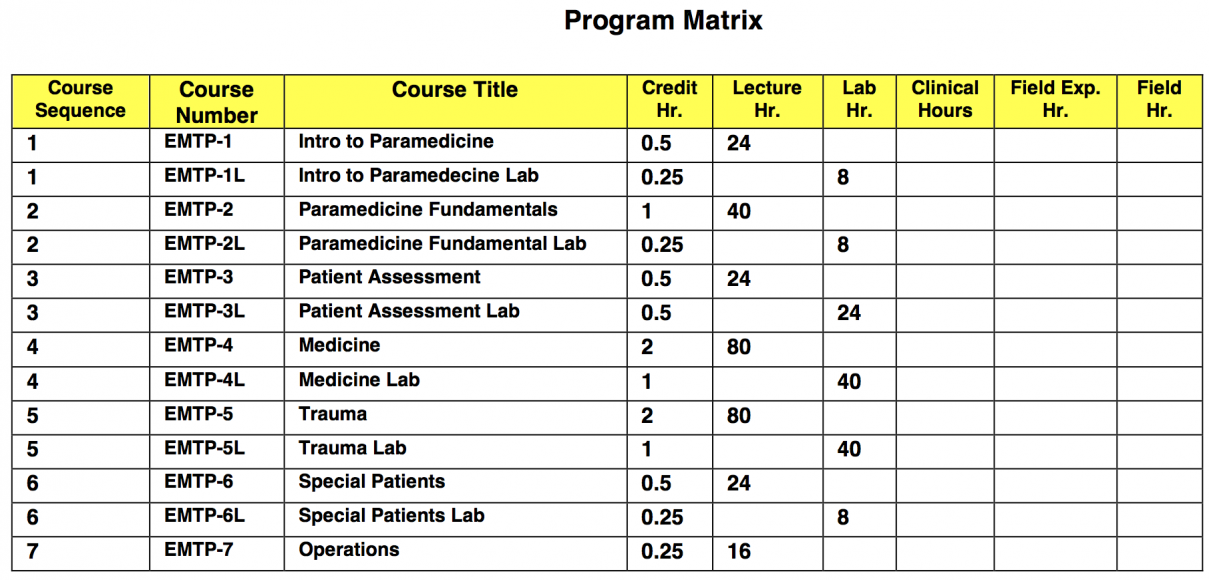 OCEMT Program Matrix