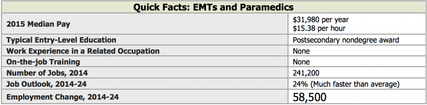 Quick facts about EMTs and Paramedica
